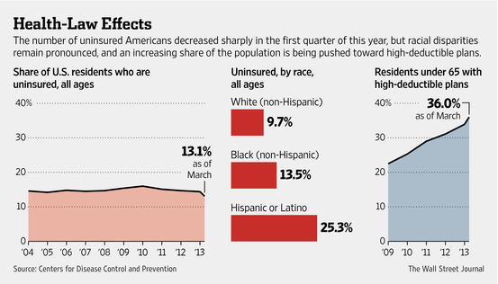 uninsured.WSJ.NA-CC752A_INSUR_G_20140915184821